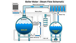 boiler-water-diagram